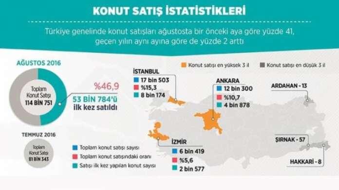 Ağustos Konut Satış İstatistikleri